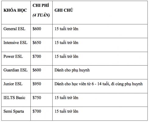 Bảng chi phí tham khảo tại cơ sở Banilad