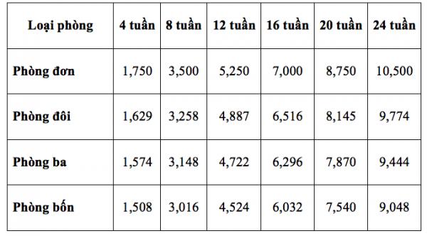 Bảng chi phí trường CPILS