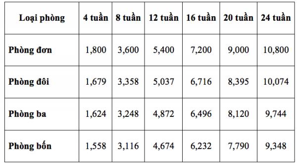 Bảng chi phí chỗ ở của trường CPILS